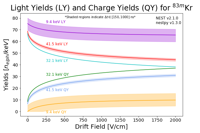 kr83m_yields.png